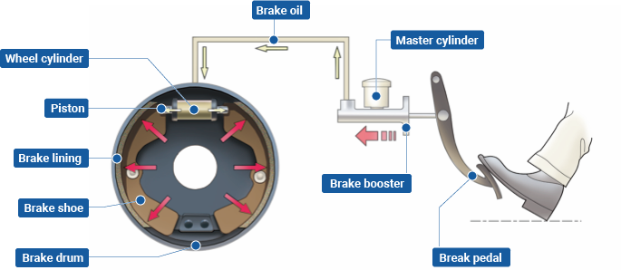 DRUM BRAKE: FUNCTION, COMPONENTS, WORKING PRINCIPLE AND