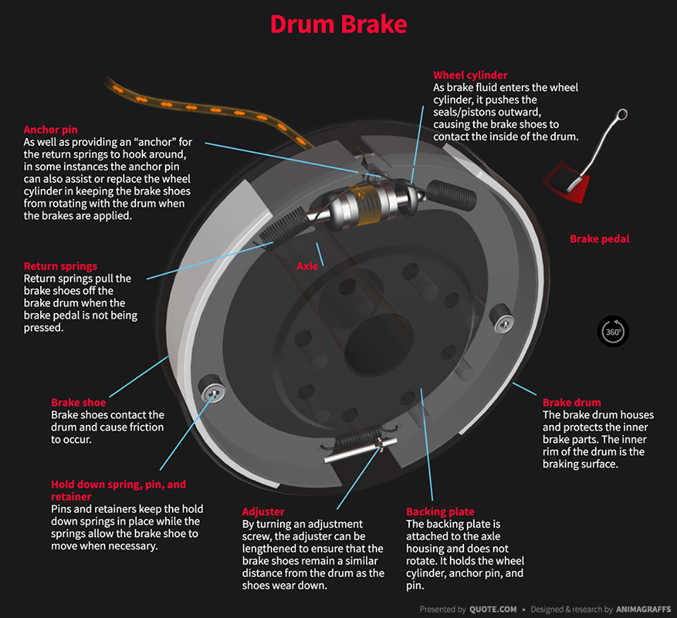 DRUM BRAKE: FUNCTION, COMPONENTS, WORKING PRINCIPLE AND TYPES