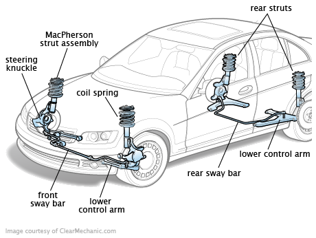 Different types of suspension systems pdf download