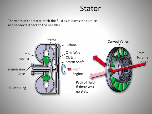 TORQUE CONVERTER: FUNCTIONS, PARTS, WORKING PRINCIPLES, AND TYPES